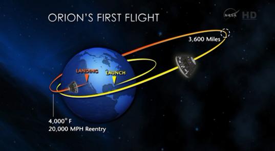 EFT-1 mission overview