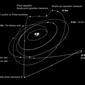 Rosetta's trajectory from October 31 to December 6, 2014, during the Philae landing