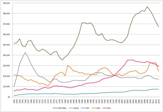 DOD R&D, NASA, NSF, DOE, and NIH Outlays, 1962-2013