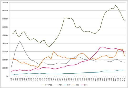 DOD R&D, NASA, NSF, DOE, and NIH Outlays, 1962-2013