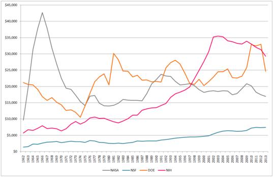 NASA, NSF, DOE, and NIH Outlays, 1962-2013