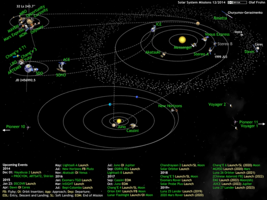 What's Up in the Solar System diagram by Olaf Frohn (updated for December 2014)