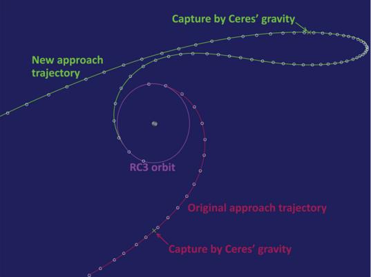 Original vs. new approach trajectories