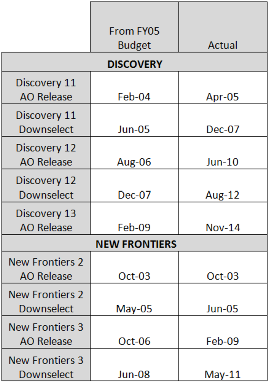 Target vs. actual Discovery AO release dates