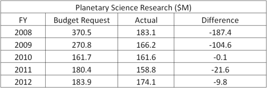 NASA's budget requests vs. actual amount received, FY 2008–2012