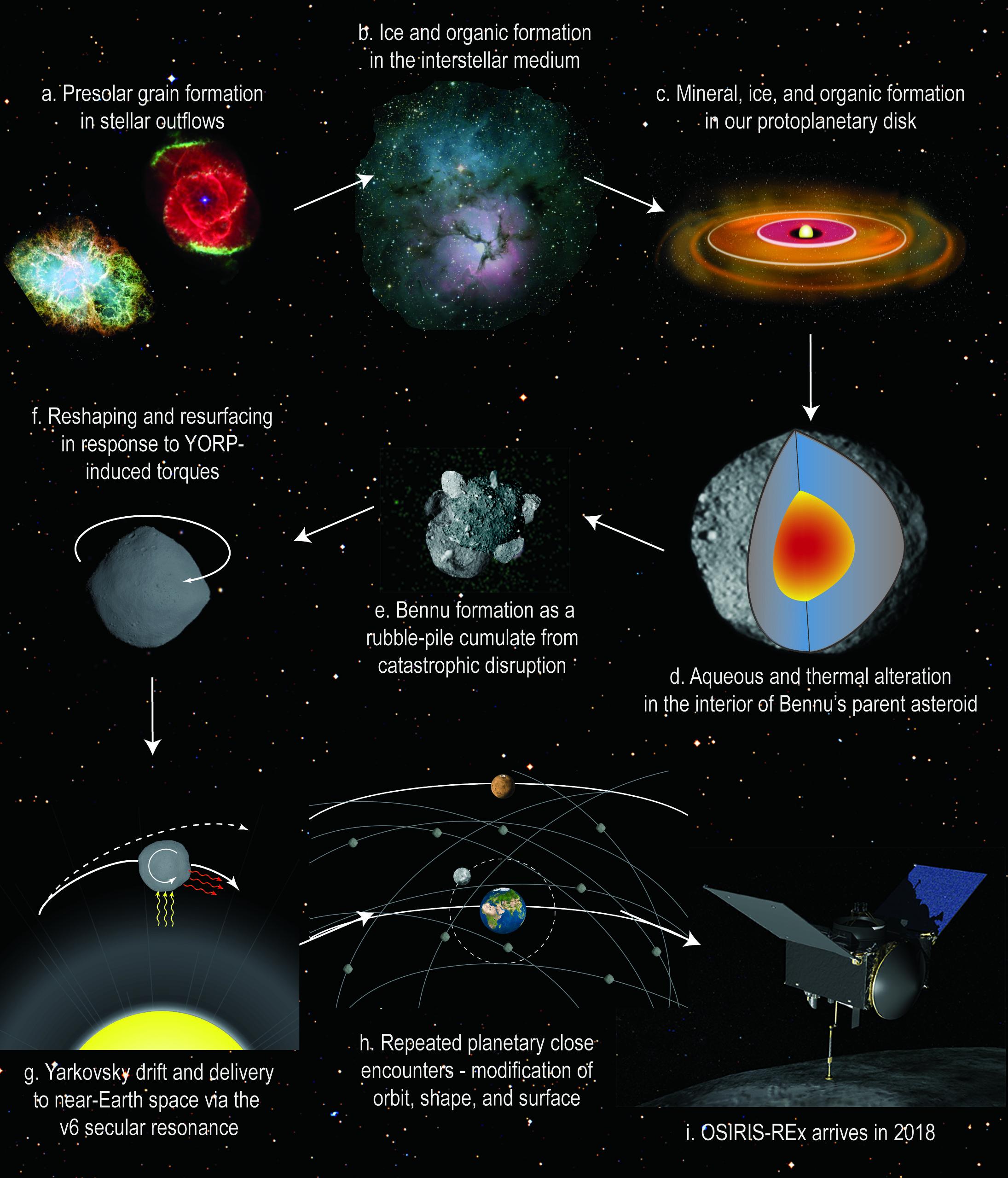 bennu asteroid orbit - photo #41
