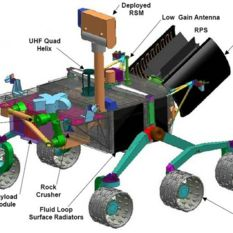 Diagram of the Mars Science Laboratory rover
