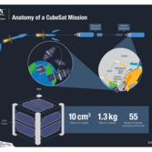 ULA CubeSat launch infographic