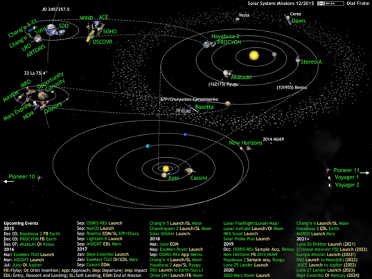 What's Up in the Solar System diagram by Olaf Frohn (updated for December 2015)