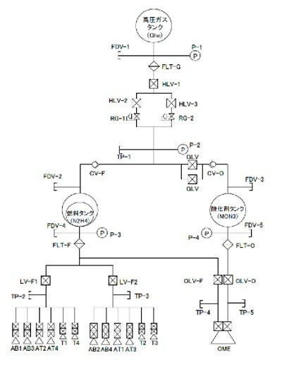 Akatsuki's propulsion system