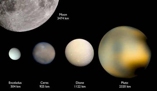 Comparison of Ceres with other prominent icy objects