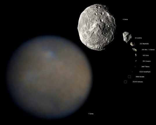 Ceres compared to all asteroids visited as of January 2015
