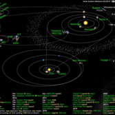 What's Up in the Solar System diagram by Olaf Frohn (updated for February 2015)