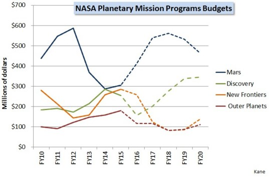 NASA planetary mission programs budgets