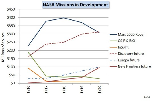 Proposed spending for missions in development