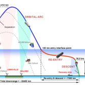 IXV flight profile