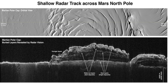Subsurface stratigraphy from radar