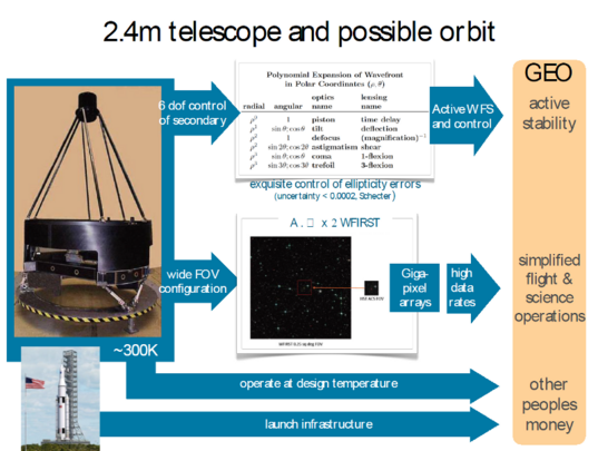 NRO telescope details