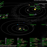 What's Up in the Solar System diagram by Olaf Frohn (updated for April 2015)
