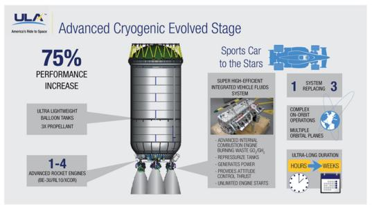 Advanced Cryogenic Evolved Stage (ACES)