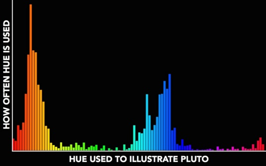 Histogram of hues used in illustrations of Pluto