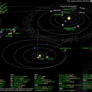 What's Up in the Solar System diagram by Olaf Frohn (updated for May 2015)