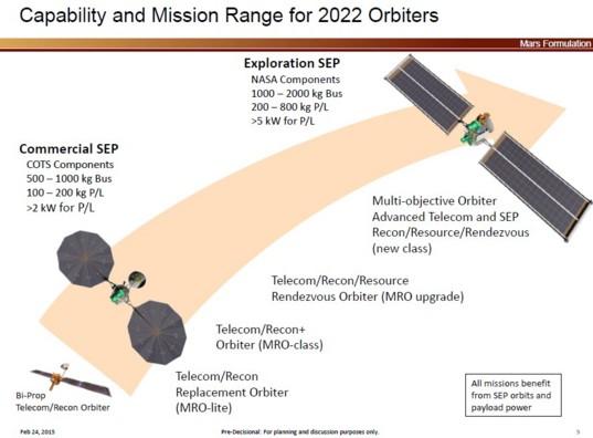 Mars 2022 orbiter