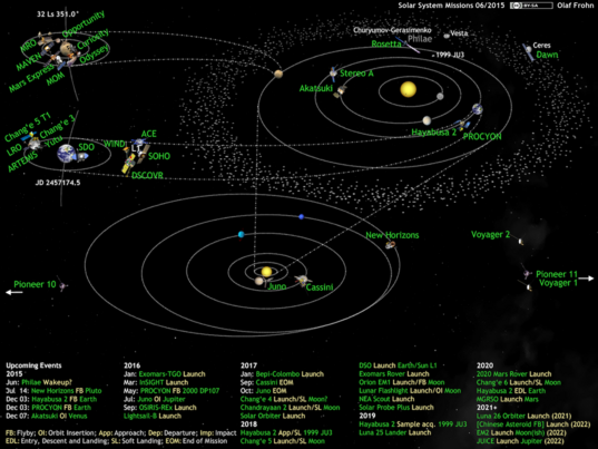 What's Up in the Solar System diagram by Olaf Frohn (updated for June 2015)