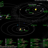 What's Up in the Solar System diagram by Olaf Frohn (updated for July 2015)