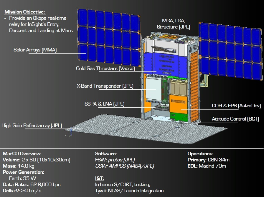 MarCO: Planetary CubeSats Become Real | The Planetary Society