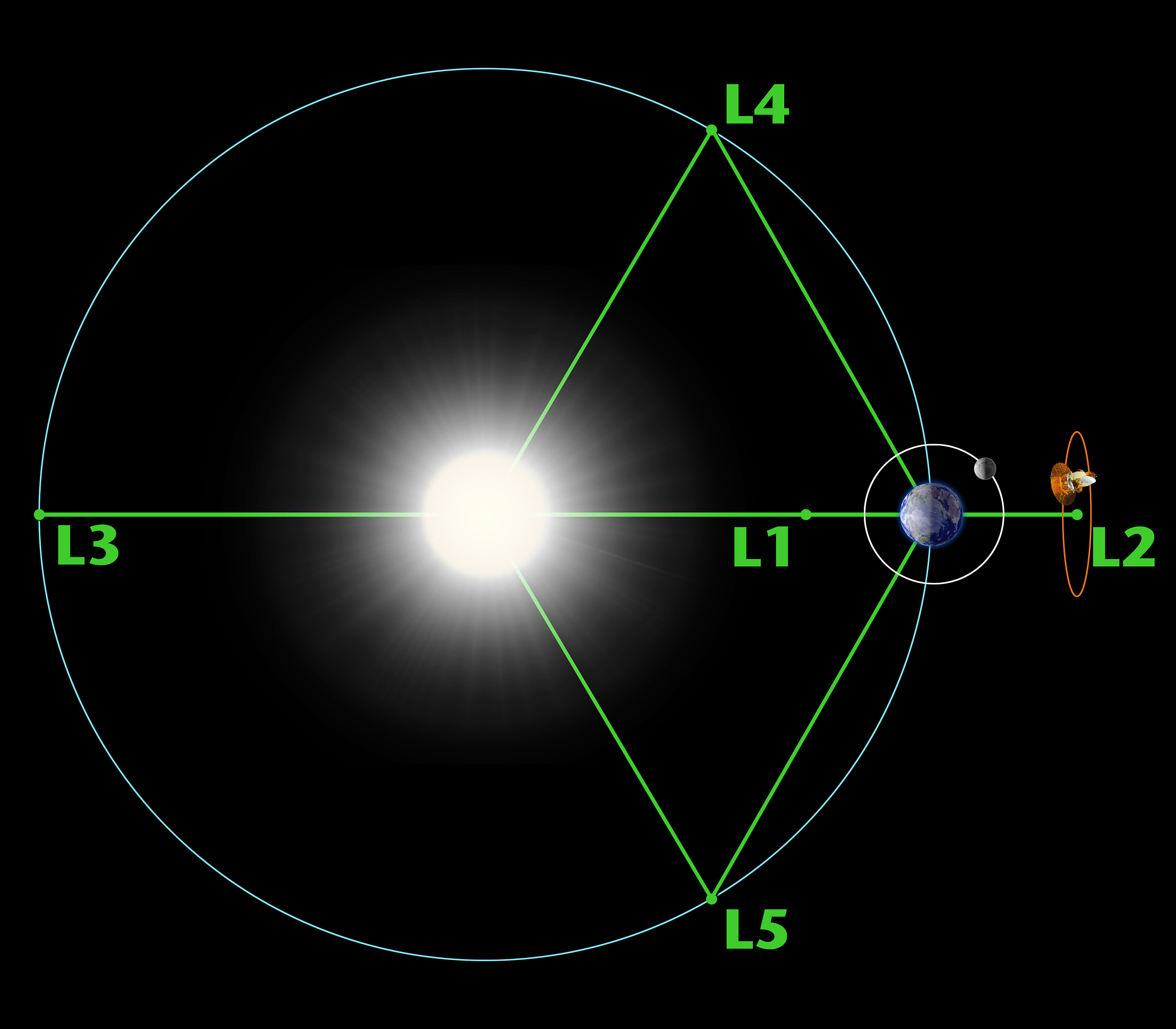 Lagrange points 1 5 of the sun earth system the planetary society click to view full image pooptronica Gallery