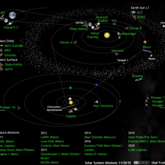 Solar system exploration missions in November 2010