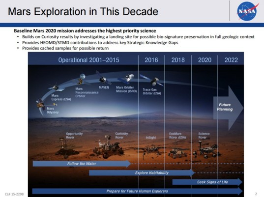 NASA's plan for Mars exploration