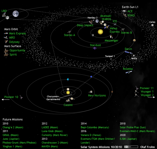 Solar system exploration missions in October 2010