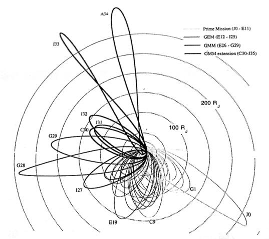 Galileo's orbital tour of Jupiter
