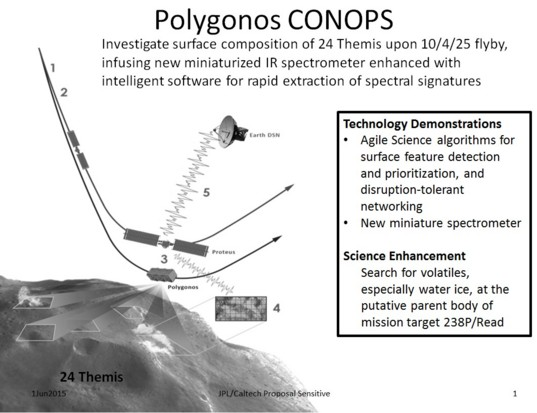 Polygonos CONOPS