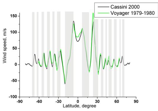 Zonal wind speeds on Jupiter