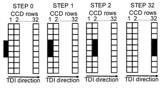 Time-Delay Integration (TDI)