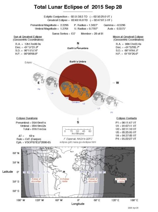 September 28, 2015 total lunar eclipse details