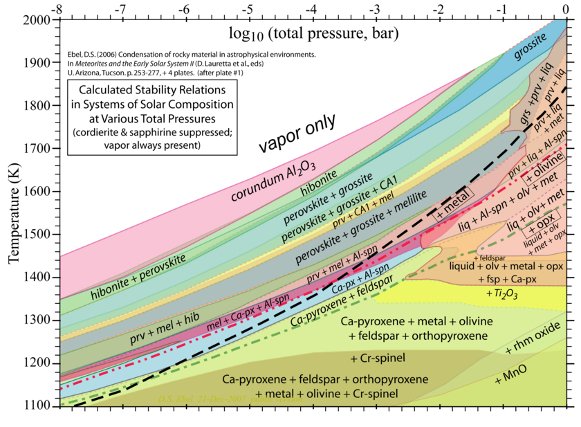 Condensation sequence during the cooling of the solar nebula