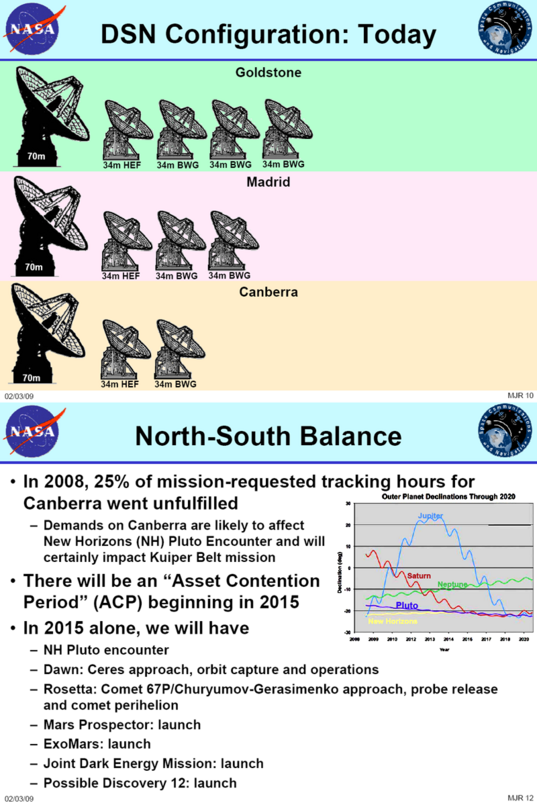 Why we need to upgrade the Canberra DSN