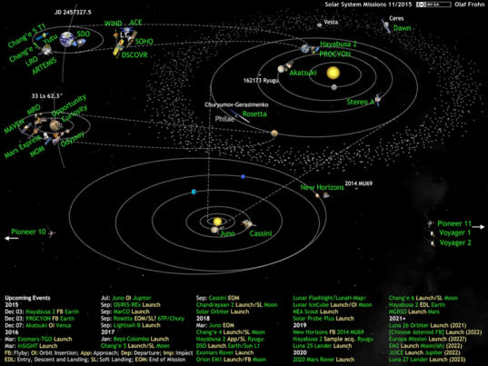 What's Up in the Solar System diagram by Olaf Frohn (updated for November 2015)