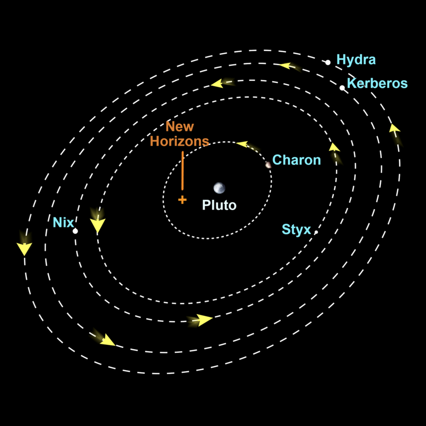 Positions of the moons of Pluto during the New Horizons flyby