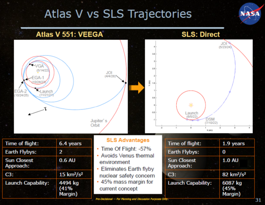 Atlas V vs. SLS