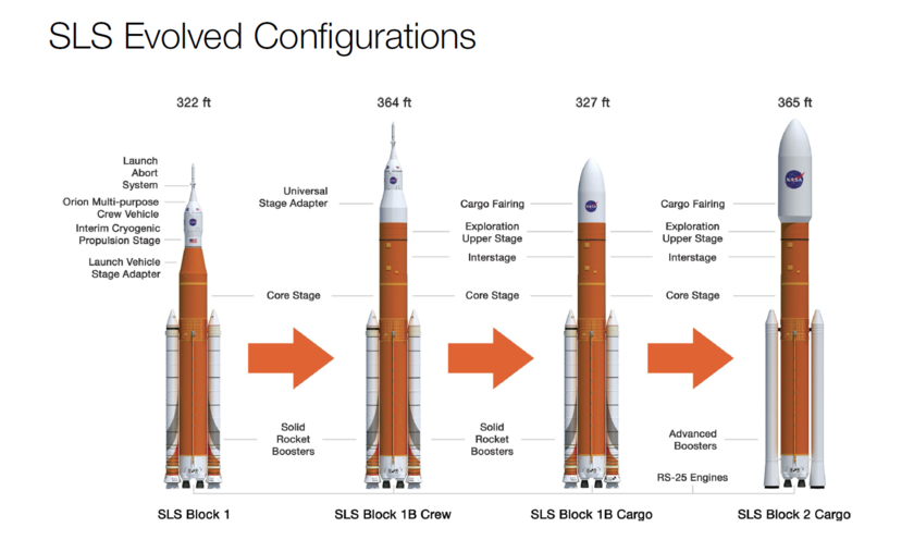 SLS evolved configurations