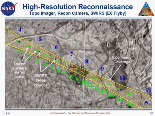 High-resolution imaging on Europa
