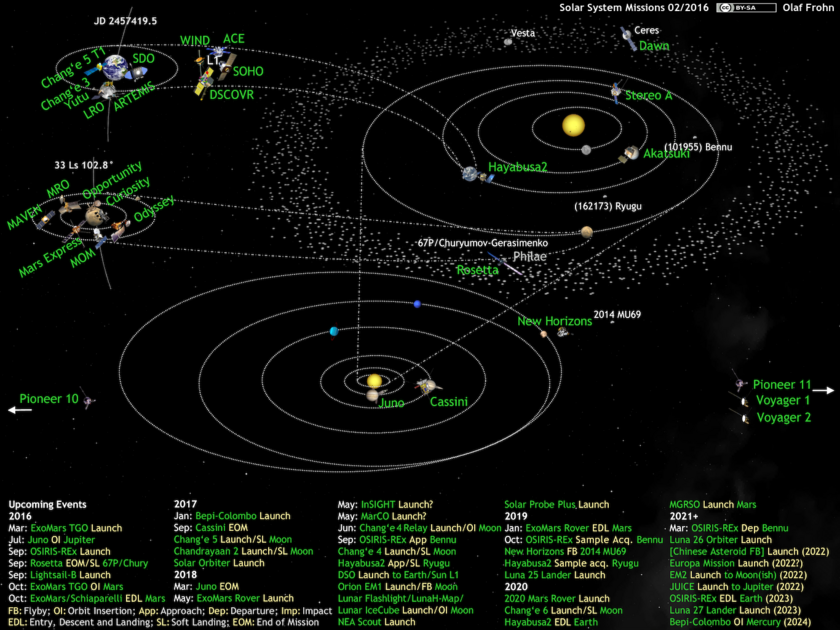 What's Up in the Solar System diagram by Olaf Frohn (updated for February 2016)