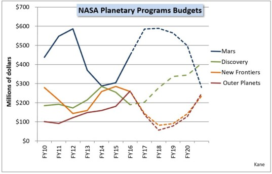 NASA Planetary Program budgets