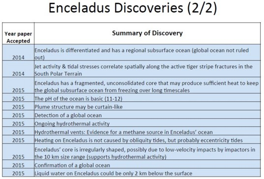 More Enceladus discoveries
