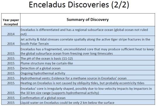More Enceladus discoveries